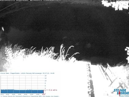 Werthenstein: Rivière